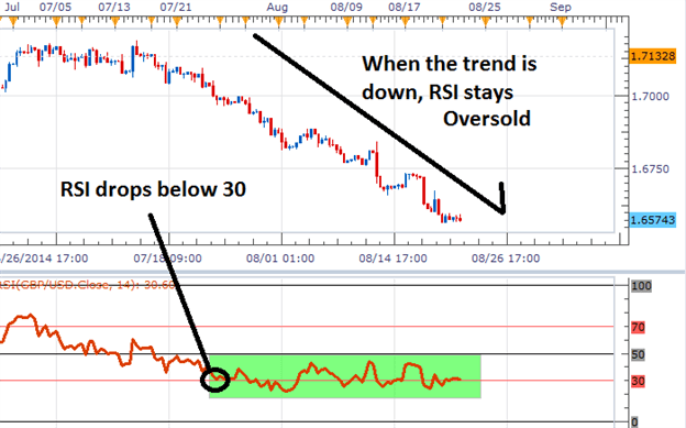 RSI Oversold Chart