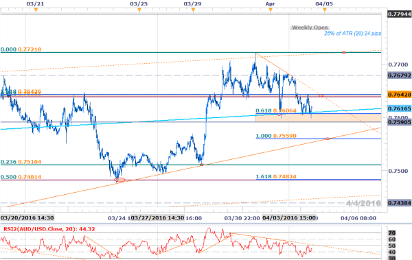 AUD/USD Into Support Ahead of RBA Interest Rate Decision ...