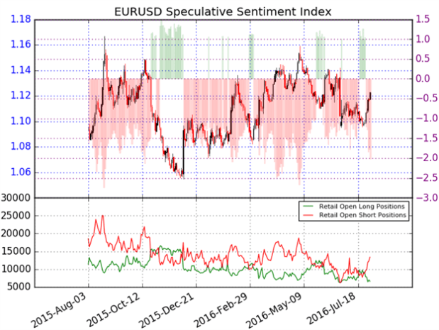 EUR/USD: Looking for Opportunities to Buy Dips Heading Into U.S. ISM