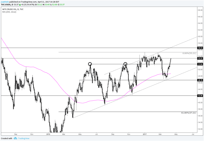 Crude Oil Headed for New Highs and Top of Channel