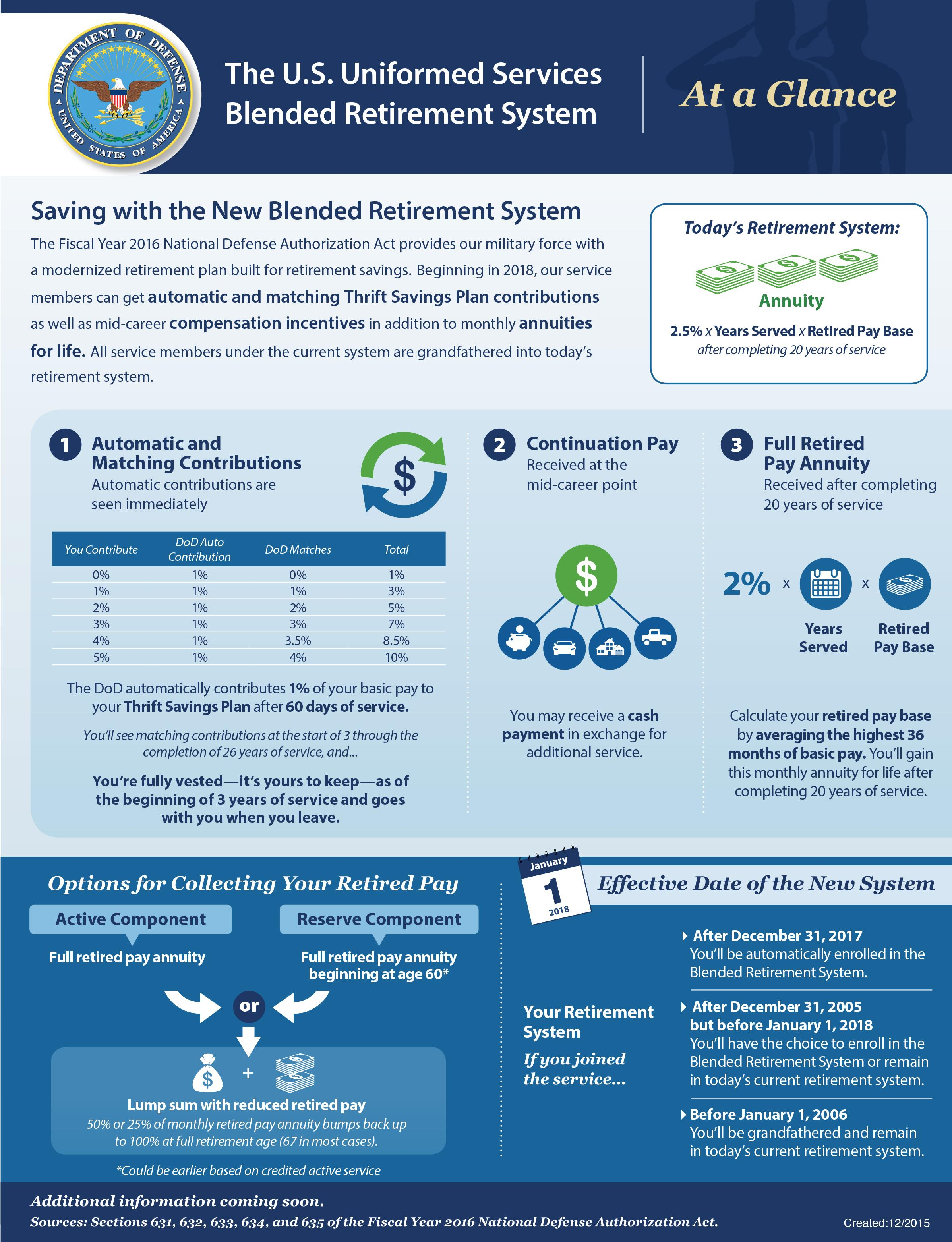 Blended Retirement System Training Now Available Gt Air
