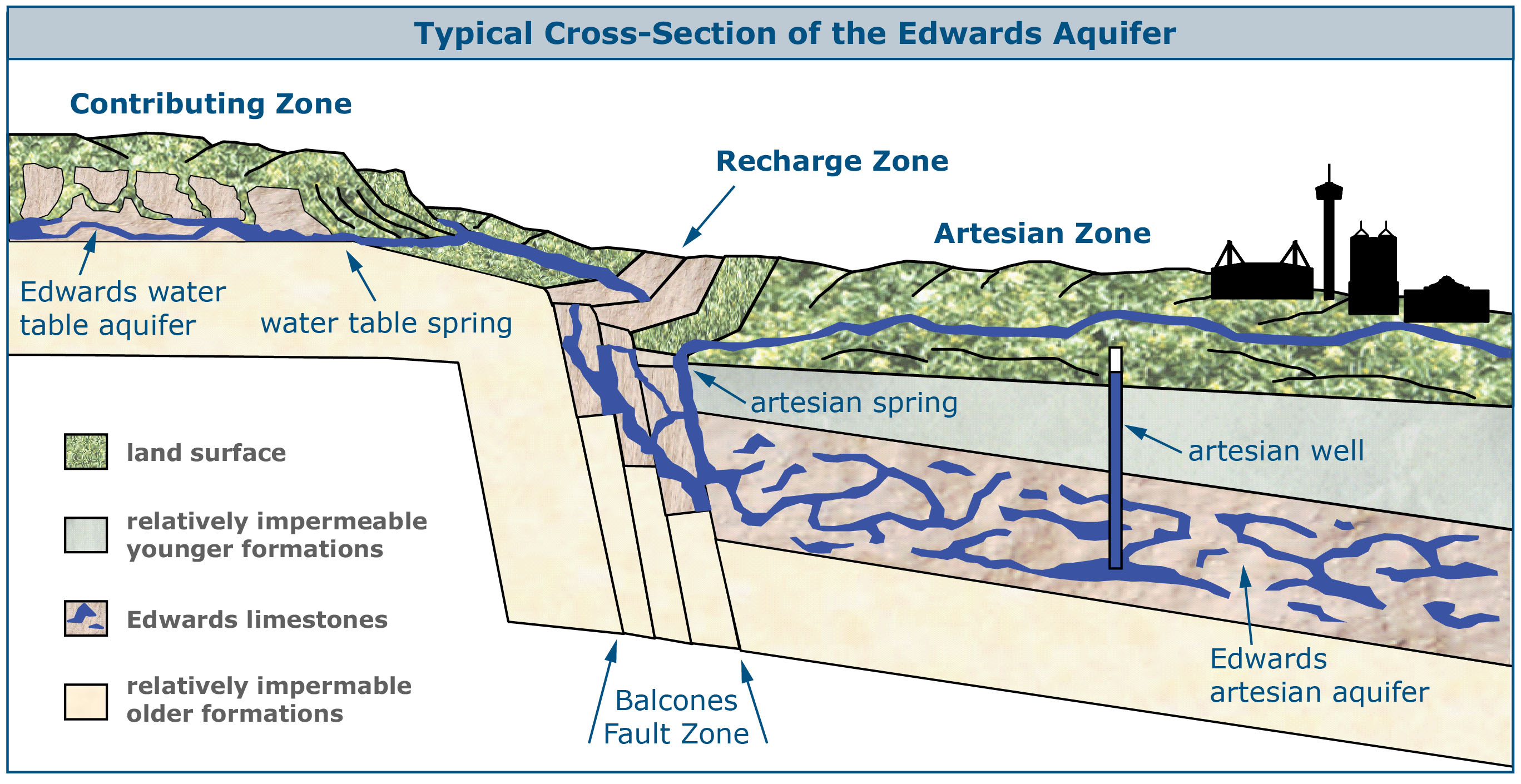 How The Edwards Aquifer Affects Everyone