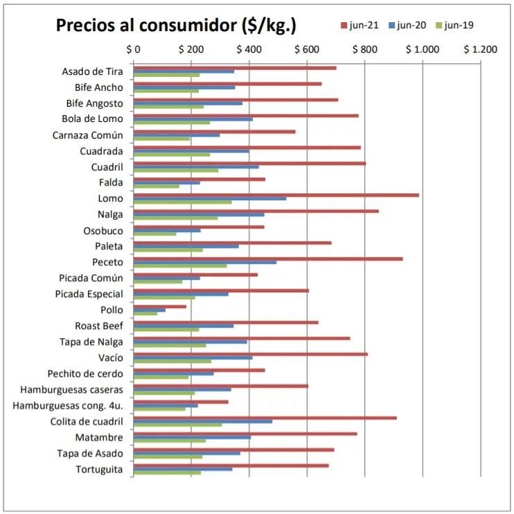 Carne vacuna: el asado aumentó su precio.