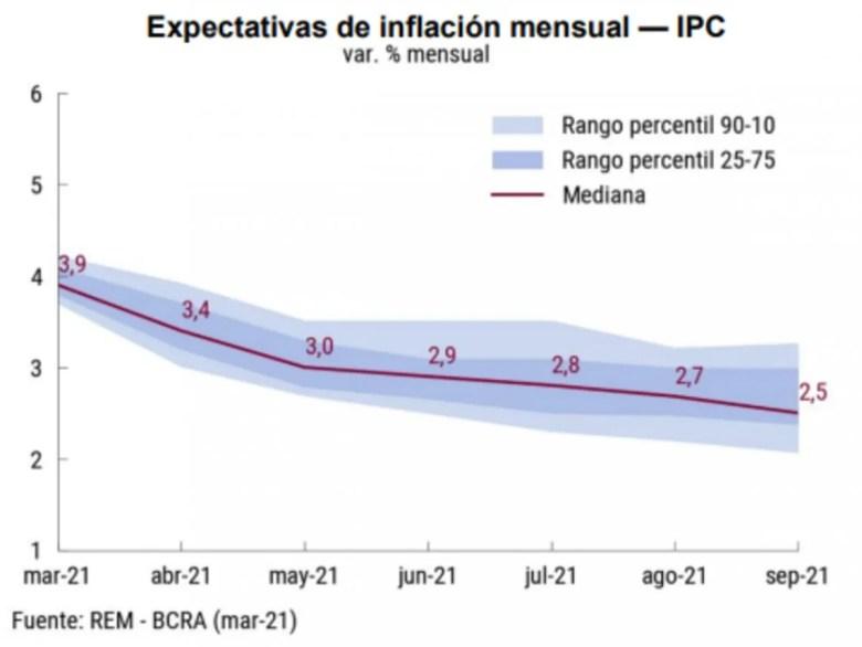 La inflación prevista para marzo, abril y los próximos meses.