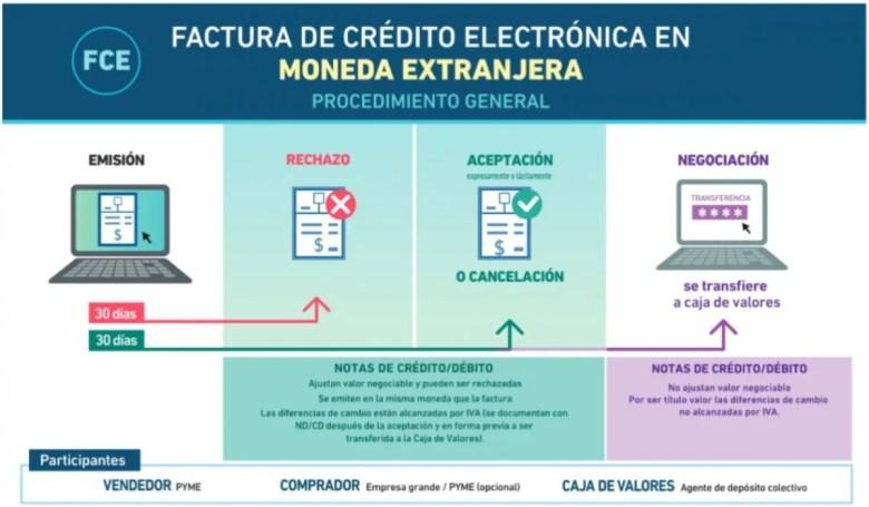 Cómo se implementa el mecanismo de la factura de crédito electrónica.