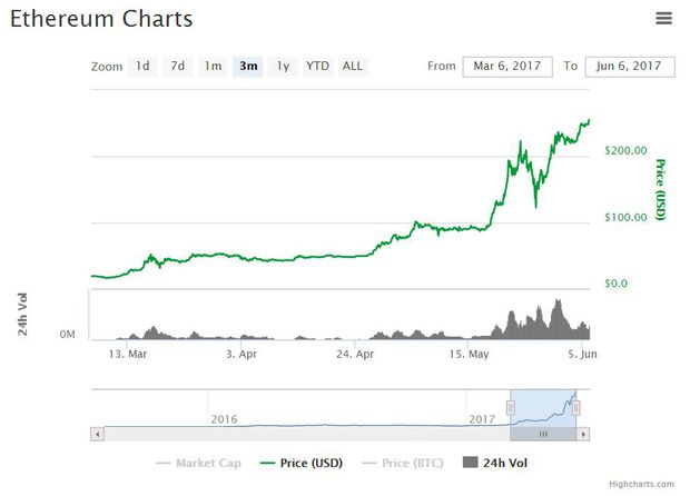Ethereum; Screenshot von coinmarketcap.com