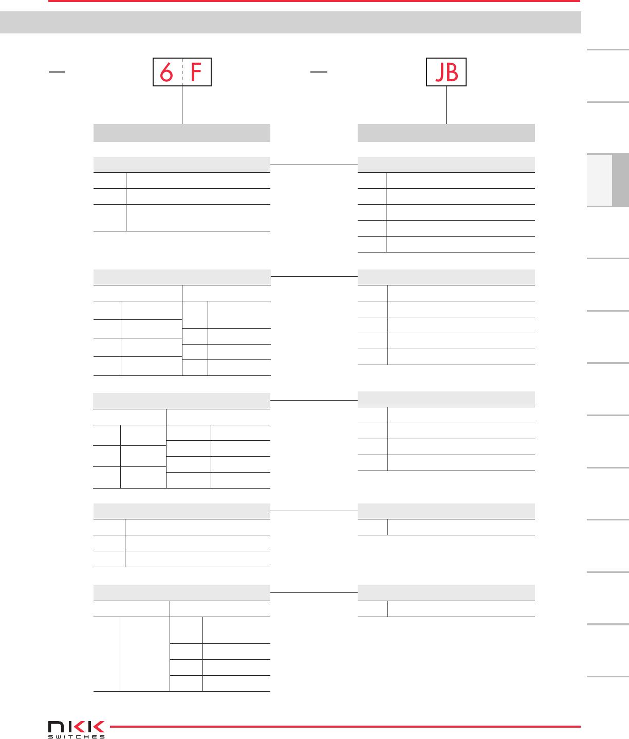 Yb Series Short Body Pb Datasheet