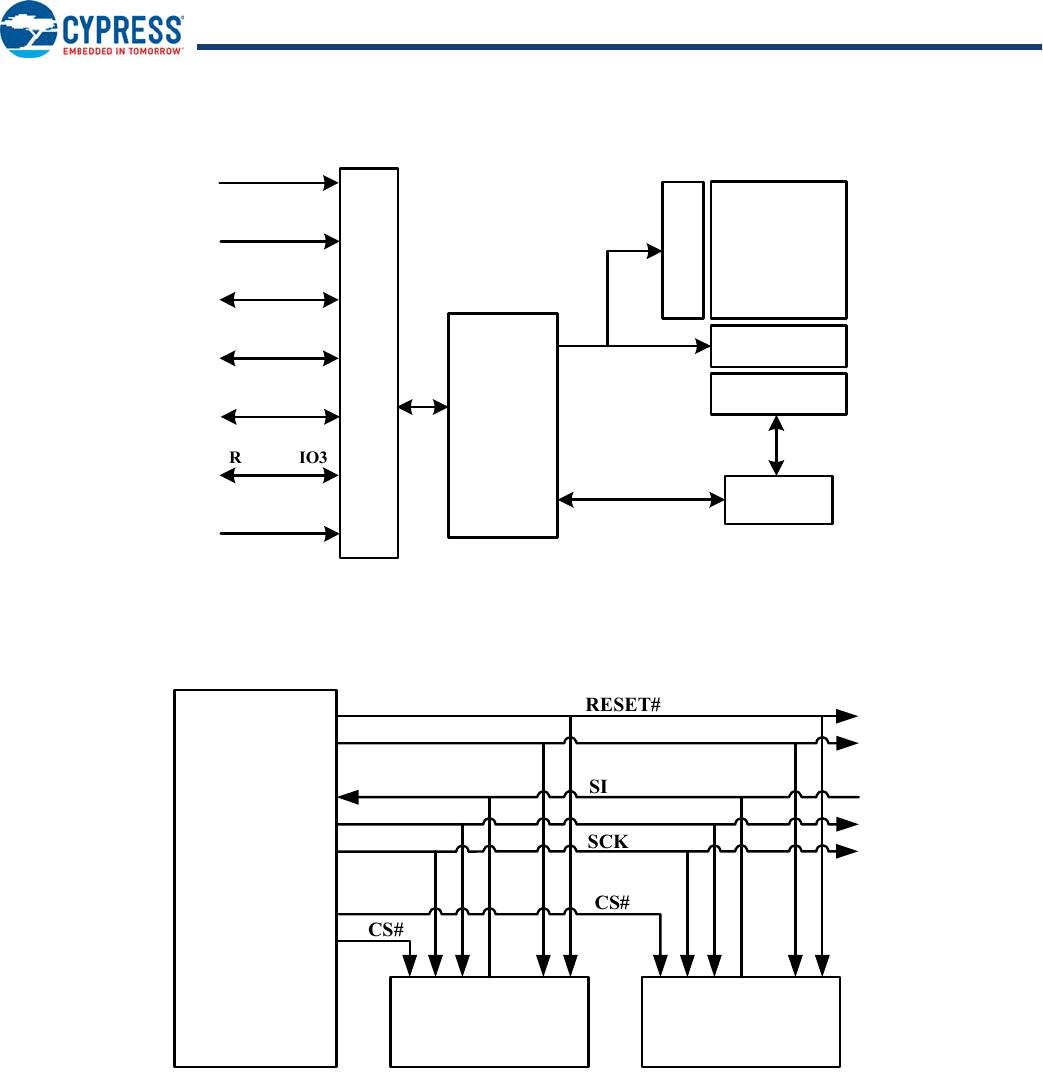 S25fl064l Series Datasheet