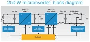 STEVALISV003V1 #2: 250W Solar Microinverter, MPPT | DigiKey Electronics