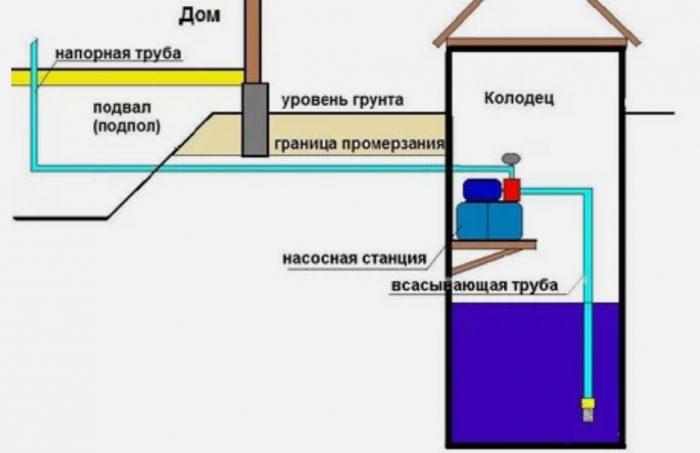 Собираем насосную станцию сами: правила монтажа и подключения