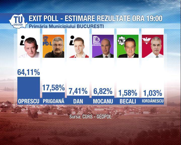 Surse sondaje alegeri
