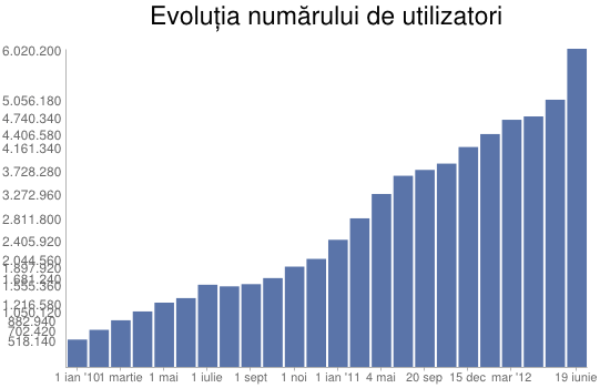 facebook_romania_users_evolution