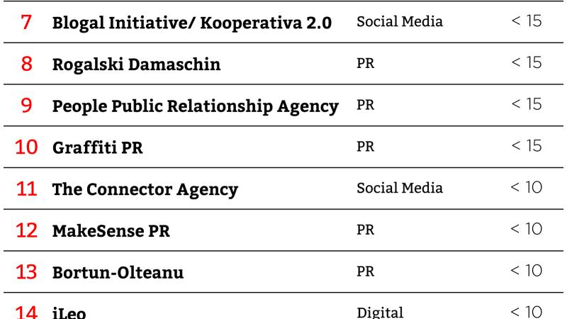 Topul agentiilor din blogosfera