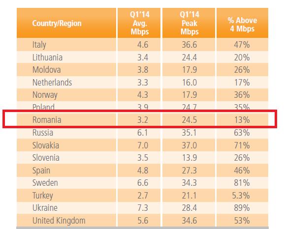 conexiuni mobile in Romania