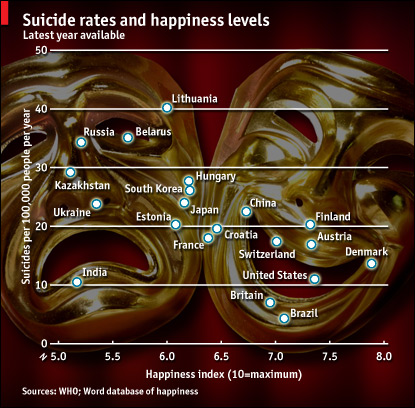 The Economist - Suicide and Happiness