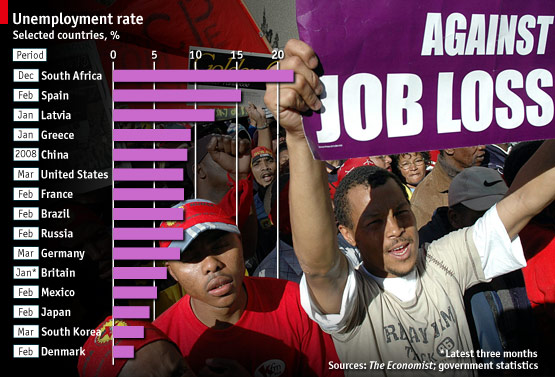 Job Loss Impact