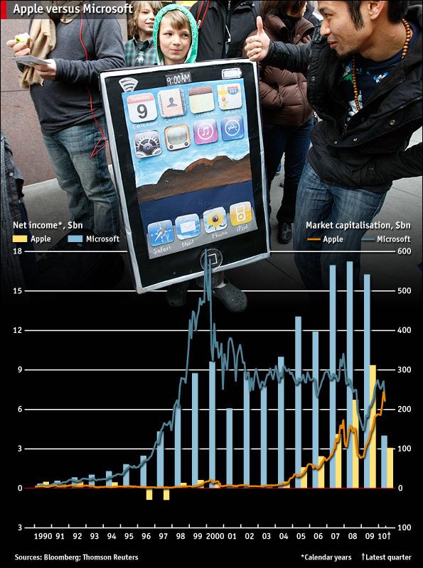 Apple supera a Microsoft en Mayo del 2010 en capitalización bursátil (Fuente: https://i1.wp.com/media.economist.com/images/na/2010w22/201022NAP314.jpg)