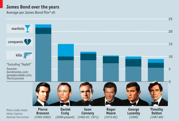 James Bond on women, booze, and killing