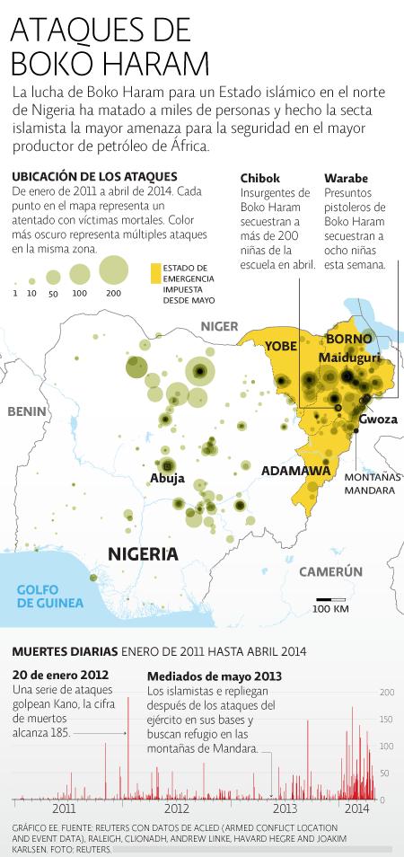 Ataques Boko Haram