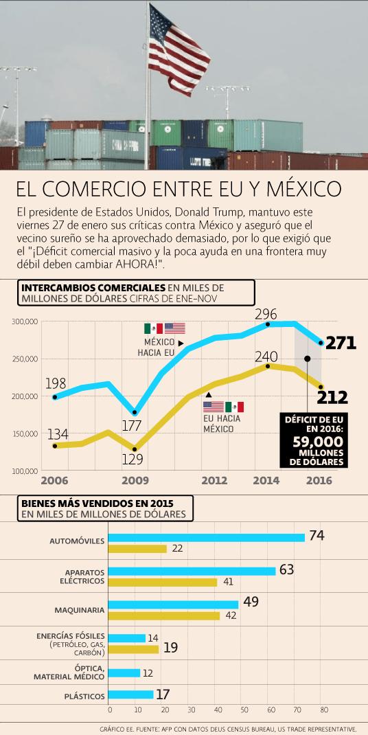 Comercio México -EU
