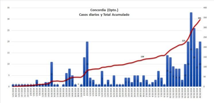 Evolución de casos en Concordia hasta el 20 de octubre (fuente: GIBD - FRU/UTN).