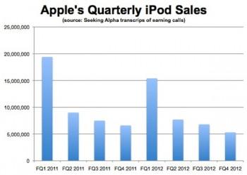 2670789-ipod-sales