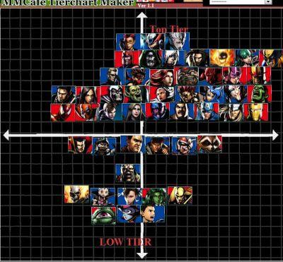 Filipino Champs Ultimate Marvel Vs Capcom 3 Post EVO