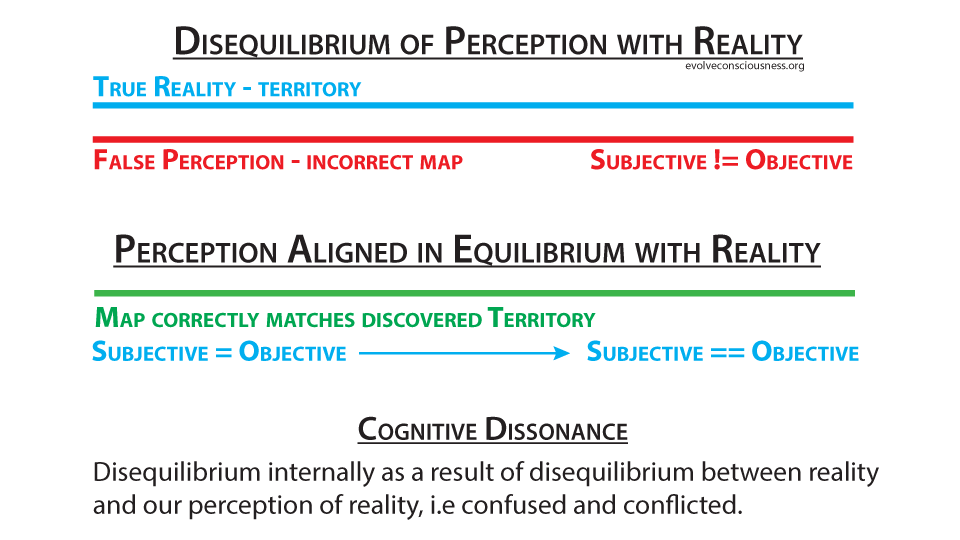 Objective and Subjective Defined