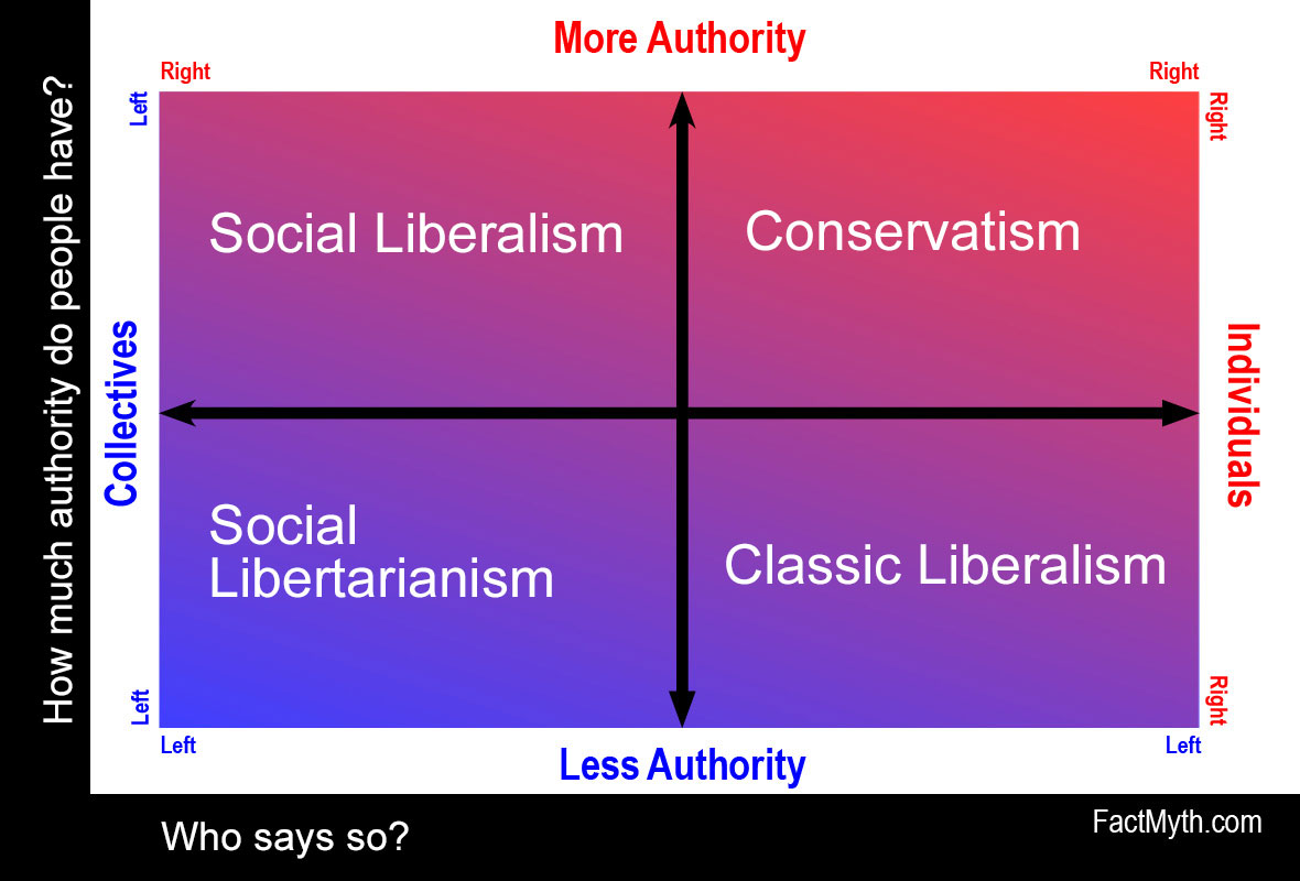 Image result for left right politics