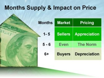 Months Supply and Imapct on Price