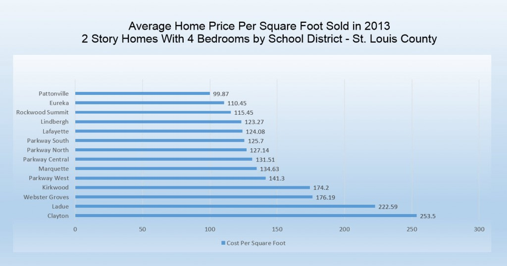 St Louis School District Price per Square Foot Residential Real Estate
