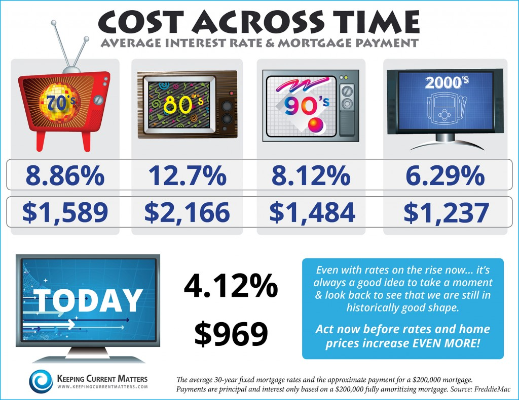 Cost of a Home Over the Decades