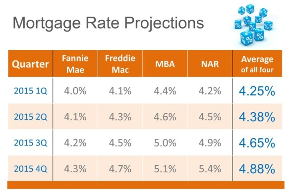 Mortgage Rates Projections 2015