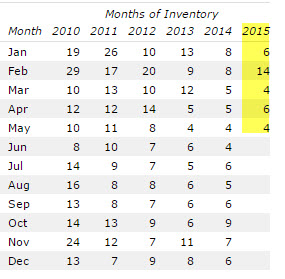 Wildwood Home Inventory Levels May 2015