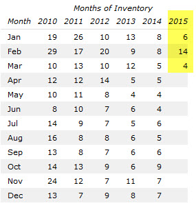 Wildwood Months of Inventory