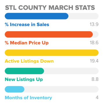 St Louis County March Stats
