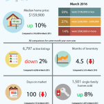 March 2016 Housing Report for St Louis
