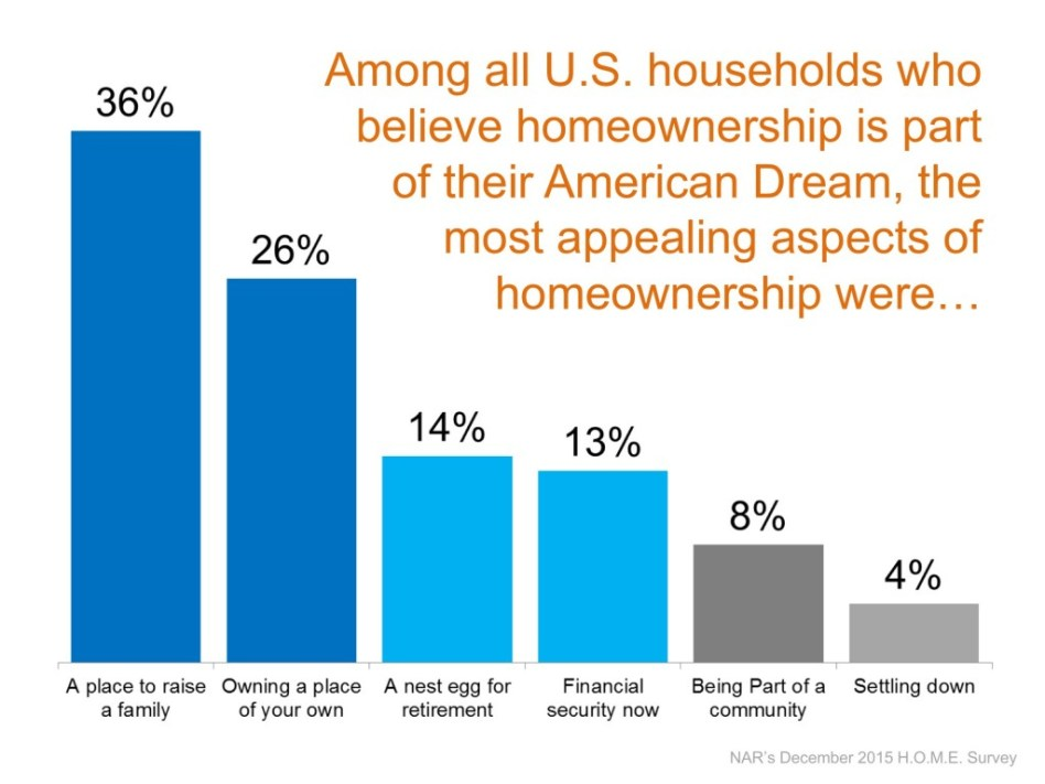 The appeal of homeownership