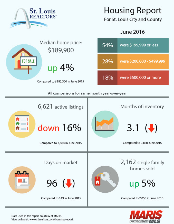St Louis Housing Report June 2016