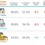 How the Home Inventory Mismatch Score Impacts Real Estate Markets