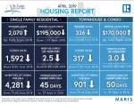 St Louis Housing Report April 2019