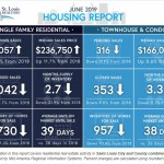 St. Louis Housing Report June 2019