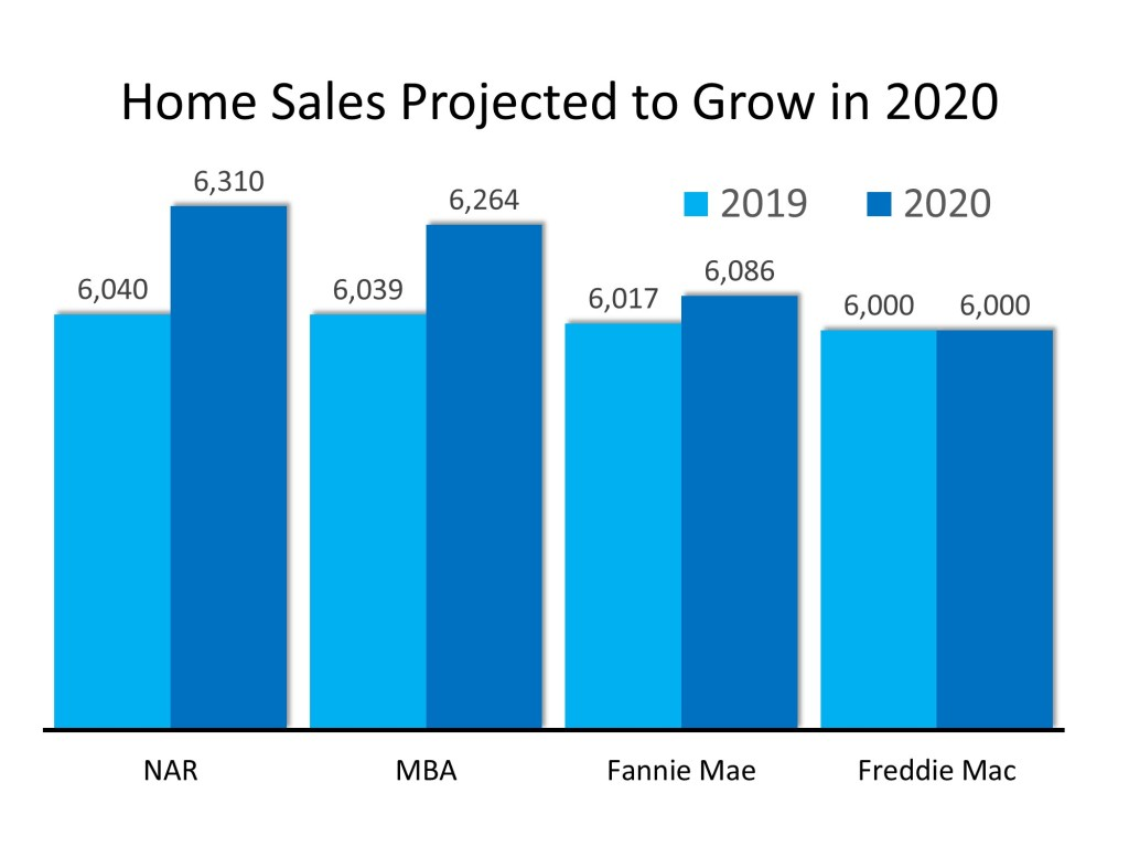 2020 Projected Home Sales