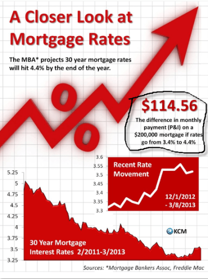 Mortgage Rates Graph