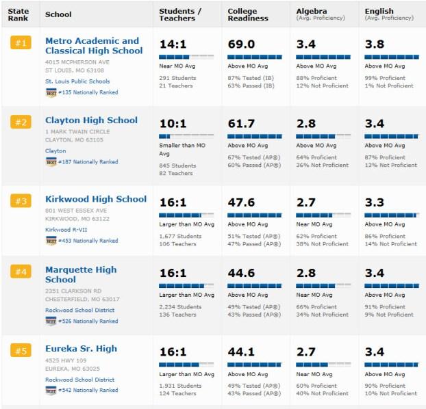 Top  5 High Schools in Missouri
