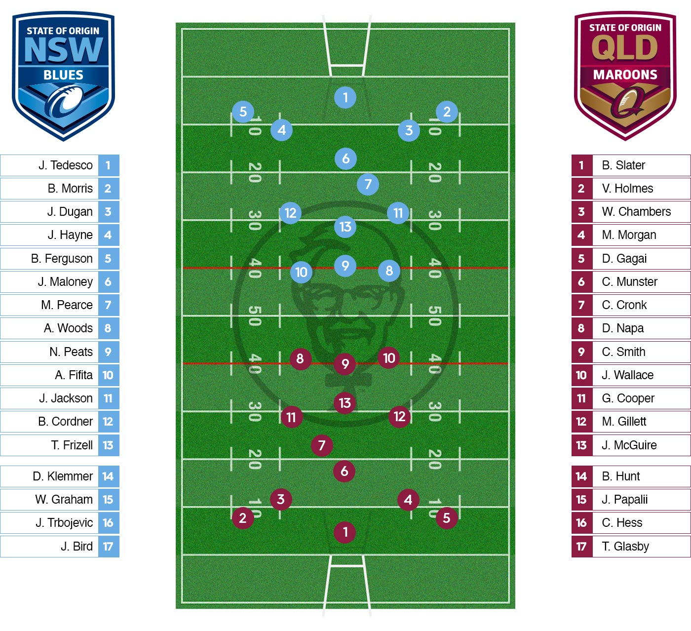 NSW & QLD Teams