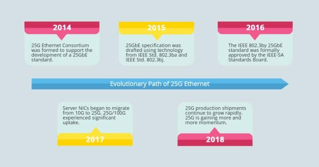 Evolutionary Path of 25G Ethernet
