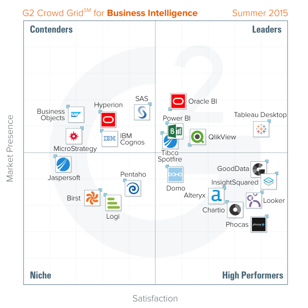 Best business intelligence platforms: Summer 2015 report
