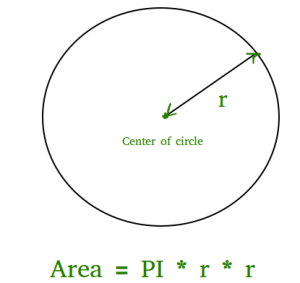 Program To Find Area Of A Circle Geeksforgeeks