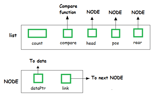 ListADTStructure